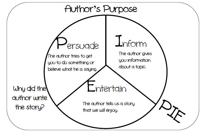 Pie chart describing the author's purpose