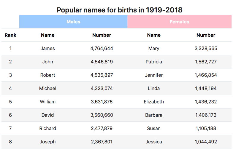 Chart of the top 8 birth names in the US